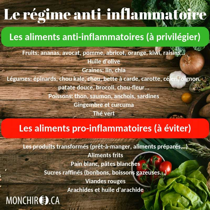 MonChiro inflammation chronique 5